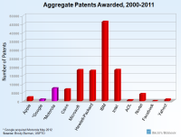 aggregate patents