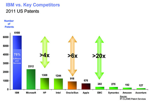 IBM vs Key Competitors