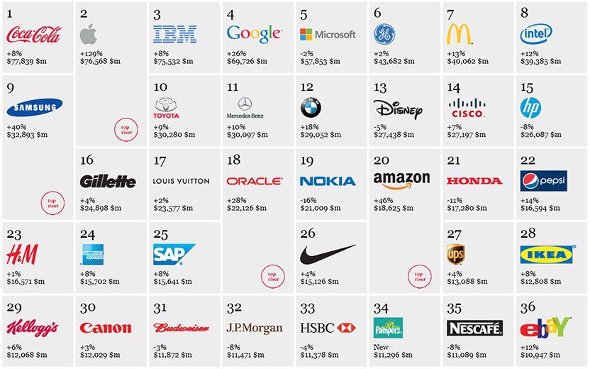 Leading Brands Increasingly have the Most Valuable Patents | IP ...