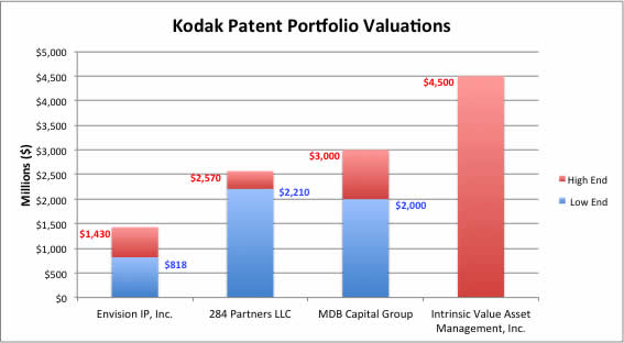 kodak_valuations1