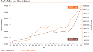 PWC-2014-patent-report-300x167