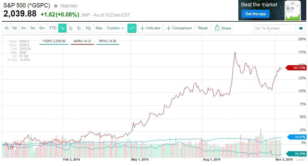 S&P Comparison