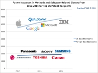 2012_2014_Software_Methods_Issuances_EnvisionIP