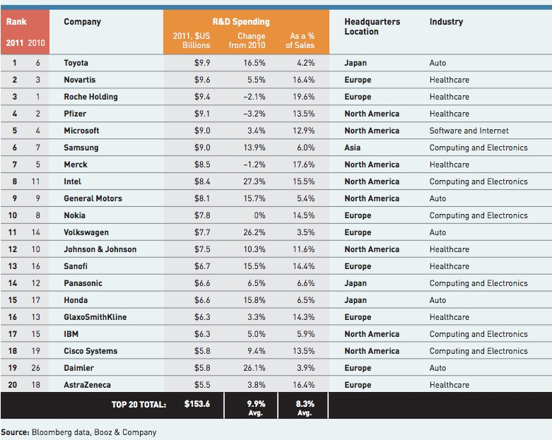 biggest-corporate-spenders