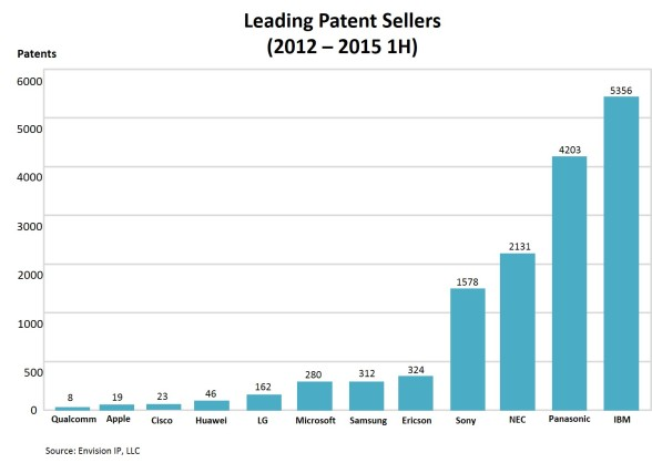 Leading Patent Sellers