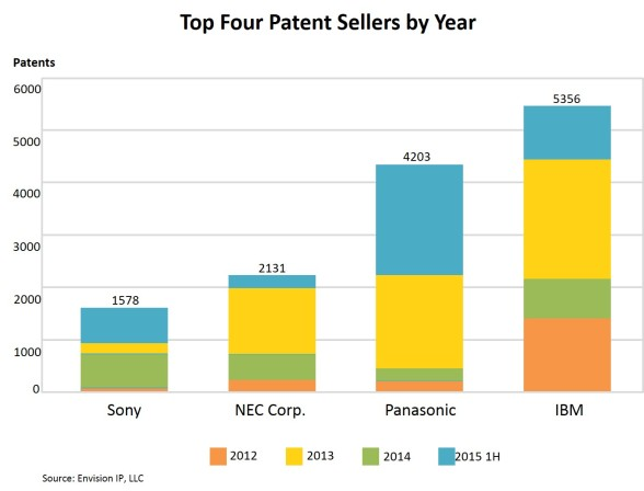Top 4 Patent Sellers