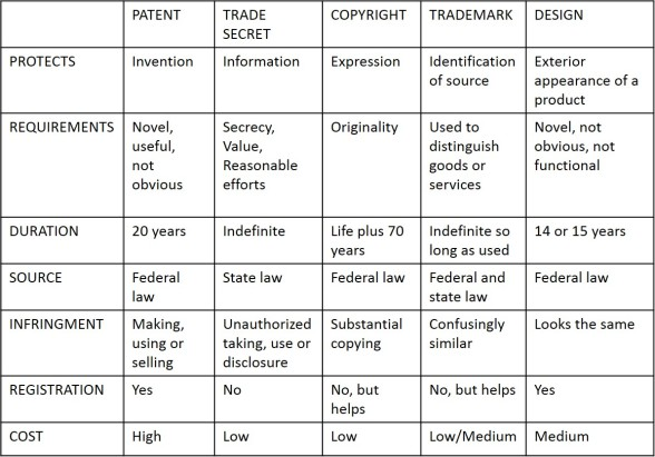 Chart of IP rights (JPEG)