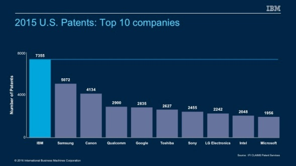 2015-Patents-Top-Ten-IBM
