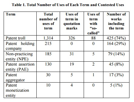table1. Total Number of Uses of Each Term and Contested Uses