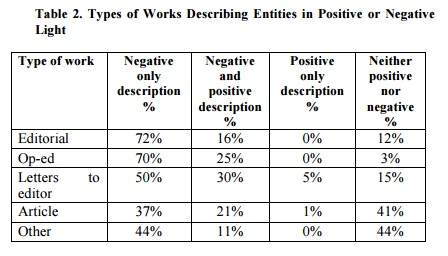 table2. Types of Works Describing Entities in Positive or Negative Light