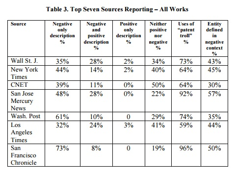 table3. Top Seven Sources Reporting