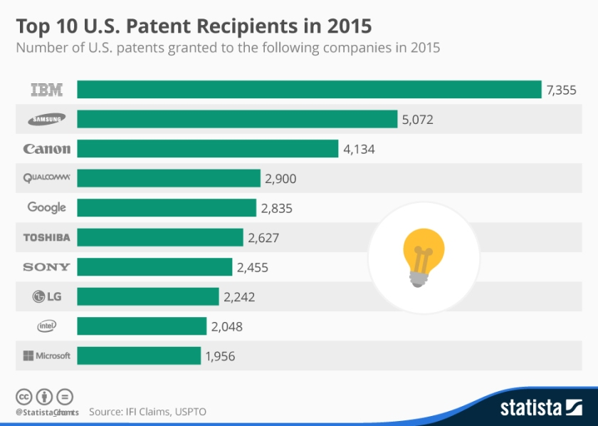 chartoftheday_4260_top_10_patent_recipients_n