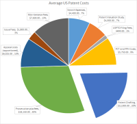 patent-cost-pie-chart-v1-1
