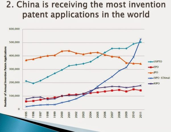 china-is-receiving-the-most-invention-patent-applications-in-the-world-insideiim-rishikeshakrishnan-1024x792