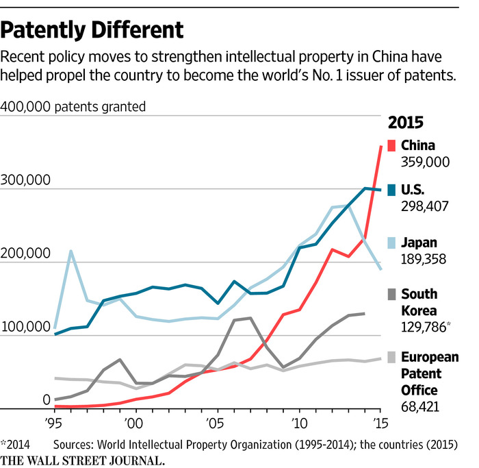 "China Intellectual Property: Experts: Void From U.S. Patent ""train Wreck"" Is Being"