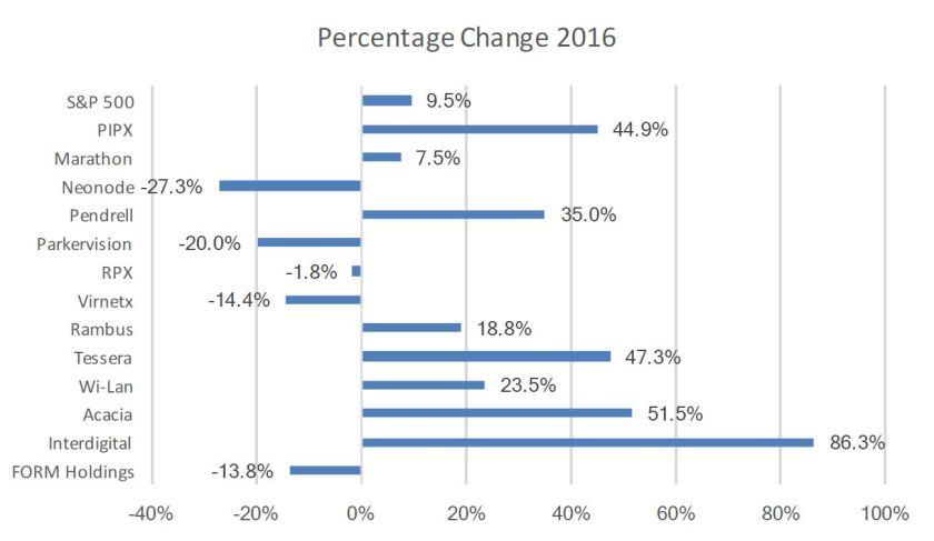 percentage-change-2016-4q-figure-3-jpeg