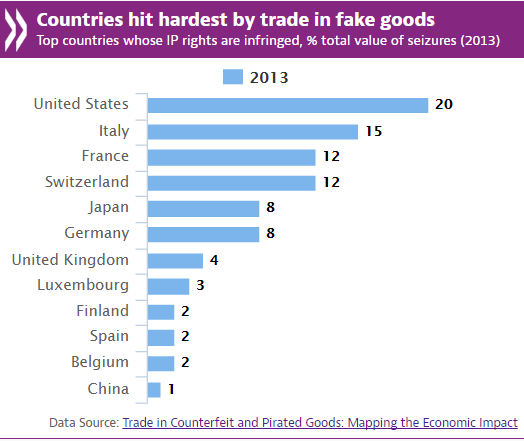 Trade in counterfeit & pirated goods is $ 5 trillion – 2 5