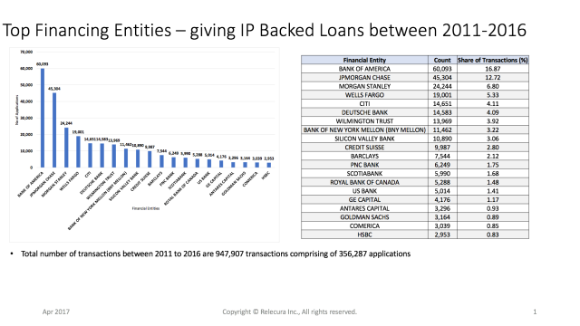 BofA, JPMChase & Morgan Stanley are top banks for patent loans