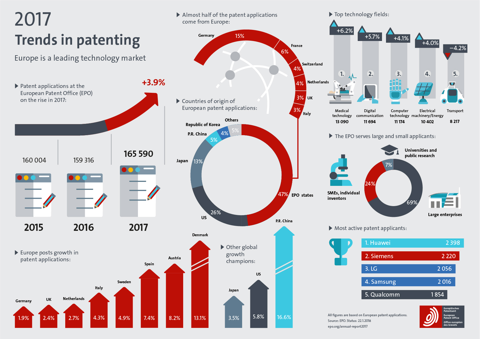 Infographic with highlights of the EPO Annual Report 2017